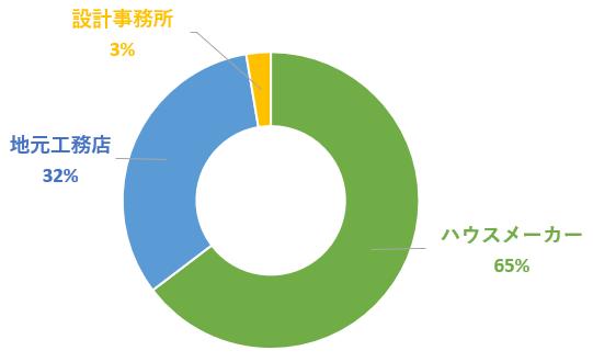 施工会社のグラフ