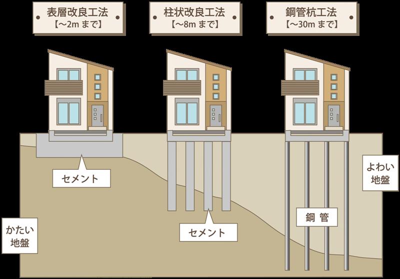 土地改良工事の工法